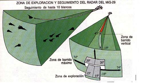 Volumen de exploraci�n del radar del Mig-29