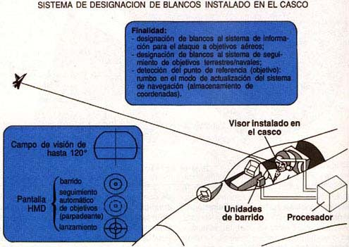 El sistema de visor de casco. Principio de funcionamiento