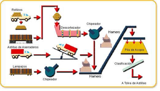 industria maderera en murcia: