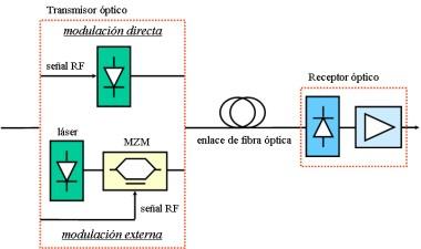 5756e22510 Esquemas de modulación directa y externa