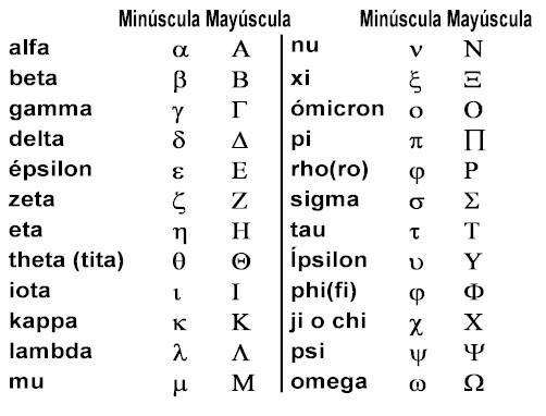 Griego Alfabeto En Espanol