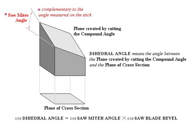 Mhf4utrigonometry | 7. 2 compound angle formulas.