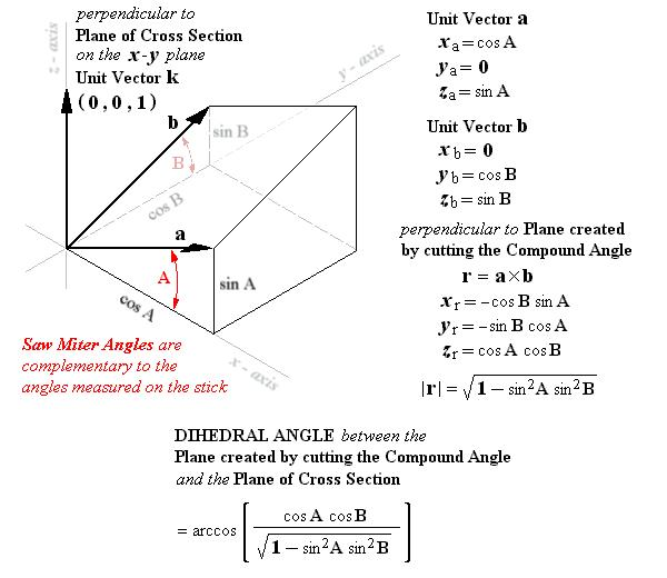 ... Formula For Solving For The Dihedral Angle Between The Plane Through  The Cross Section Of A Stick And The Plane Created By Cutting The Compound  Angle.