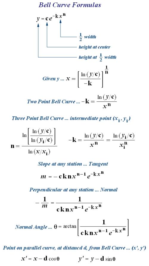 Bell Curve Calculators