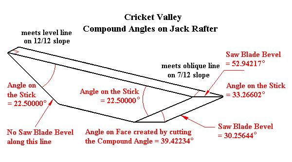 4 1 16 Over 12 Cricket Valley Calculation Of Miter And