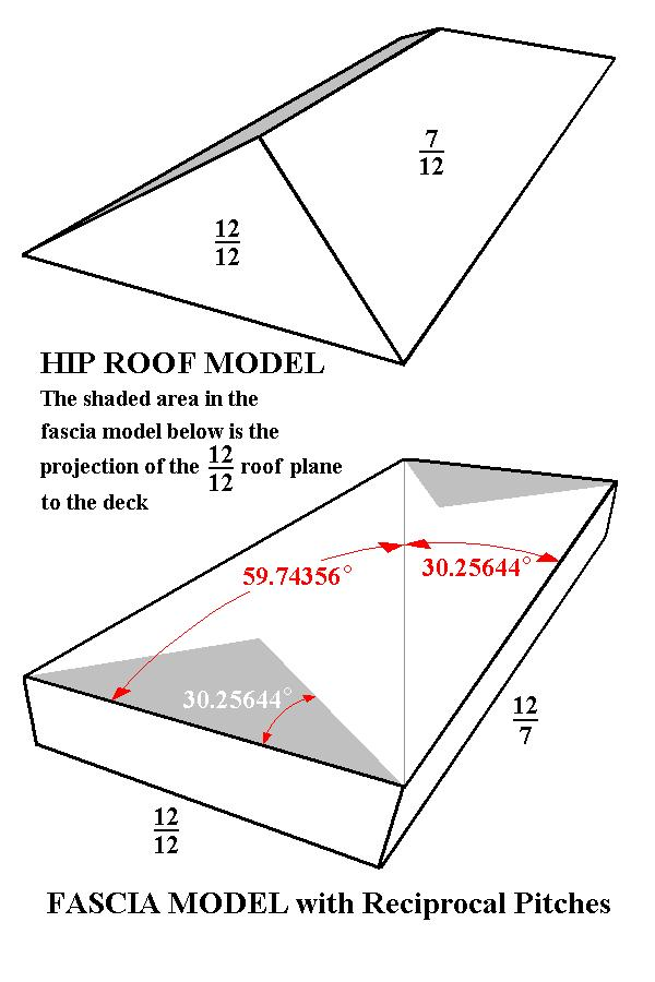 Sketches of hip roof and square cut fascia planes