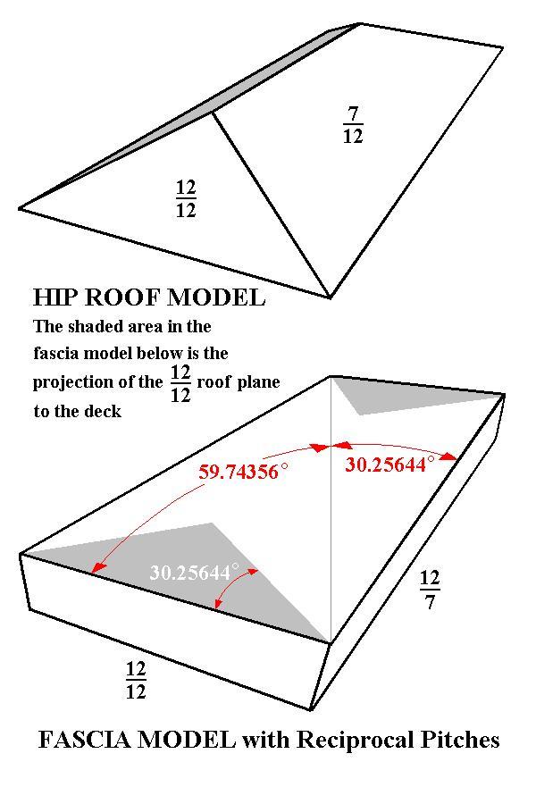 Square Cut Fascia Models Of Hip Rafter Foot